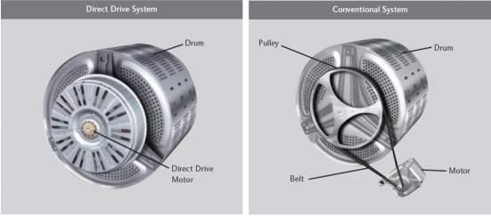 lavatrici direct drive